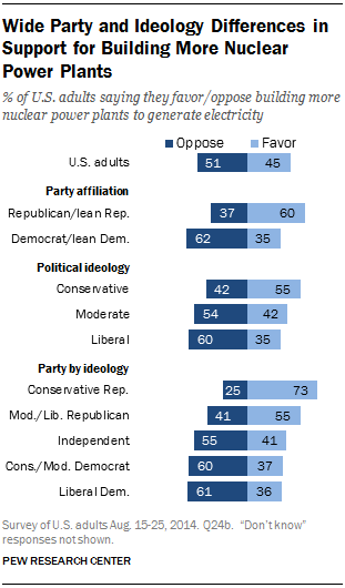 Wide Party and Ideology Differences in Support for Building More Nuclear Power Plants