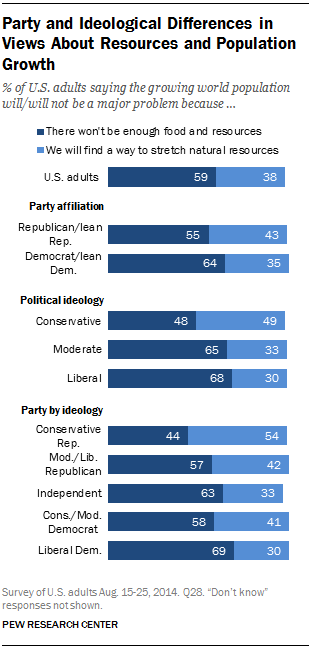 Party and Ideological Differences in Views About Resources and Population Growth