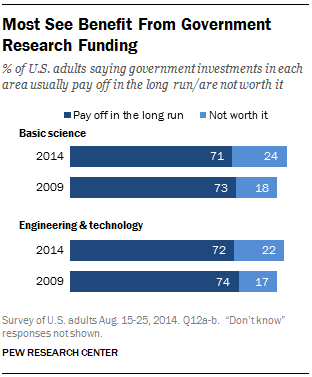 Most See Benefit From Government Research Funding