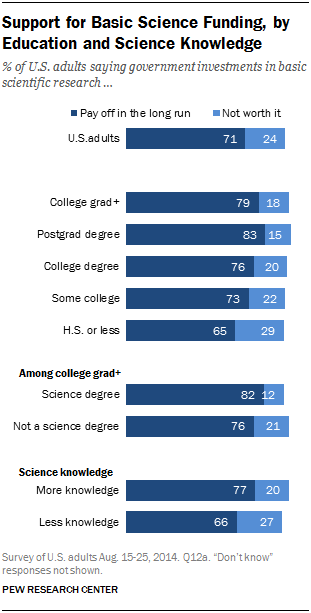 Support for Basic Science Funding, by Education and Science Knowledge