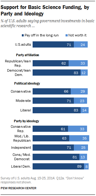 Support for Basic Science Funding, by Party and Ideology