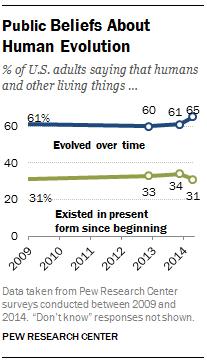 Public Beliefs About Human Evolution