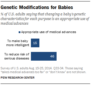 Genetic Modifications for Babies