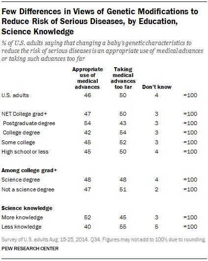 Few Differences in Views of Genetic Modifications to Reduce Risk of Serious Diseases, by Education, Science Knowledge