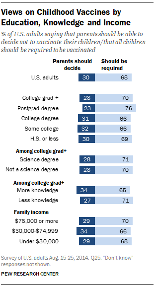 Views on Childhood Vaccines by Education, Knowledge and Income