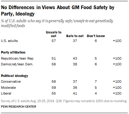 No Differences in Views About GM Food Safety by Party, Ideology