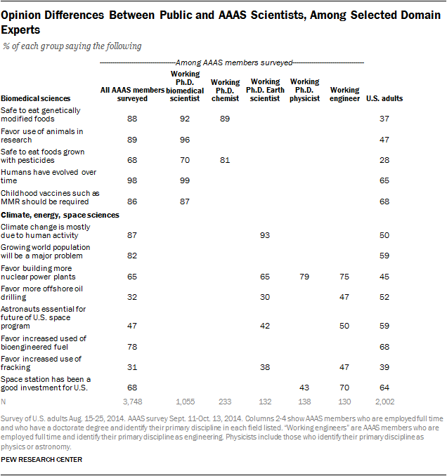Opinion Differences Between Public and AAAS Scientists, Among Selected Domain Experts