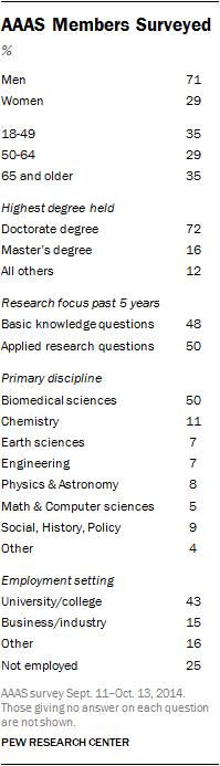 AAAS Members Surveyed