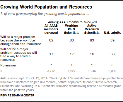 Growing World Population and Resources
