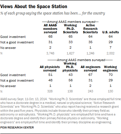 Views About the Space Station