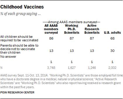 Childhood Vaccines