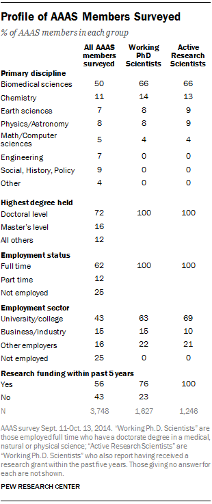 Profile of AAAS Members Surveyed