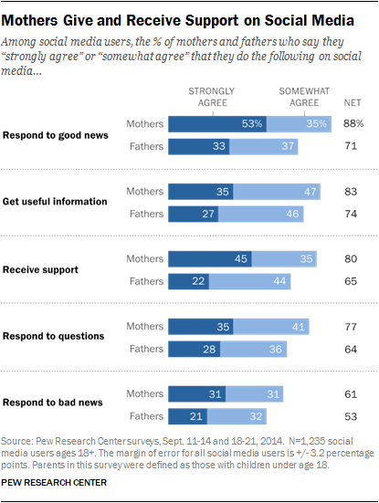 Mothers Give and Receive Support on Social Media
