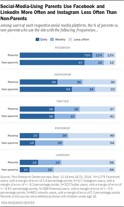 Social-Media-Using Parents Use Facebook and LinkedIn More Often and Instagram Less Often Than Non-Parents