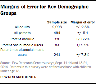 Margins of Error for Key Demographic Groups