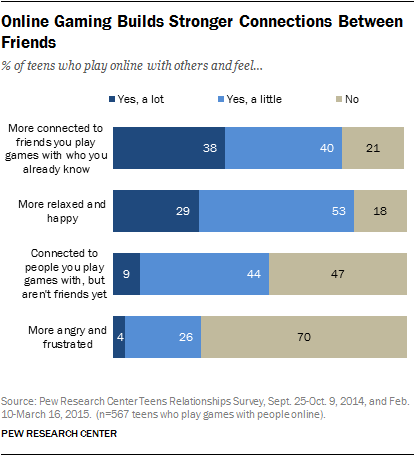 Online Gaming Builds Stronger Connections Between Friends