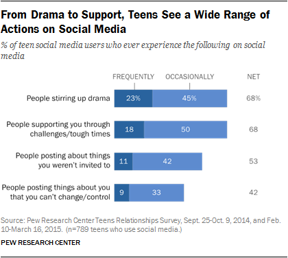 teens technology and friendships pew research center from drama to support teens see a wide range of actions on social media