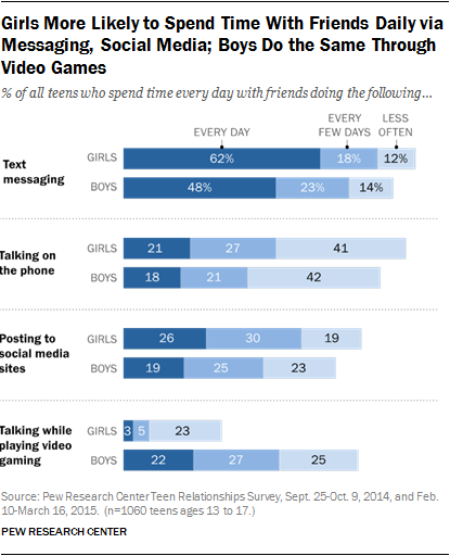 Girls More Likely to Spend Time With Friends Daily via Messaging, Social Media; Boys Do the Same Through Video Games