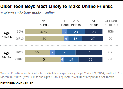 Older Teen Boys Most Likely to Make Online Friends