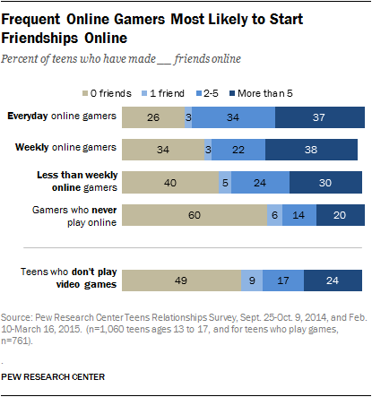 Frequent Online Gamers Most Likely to Start Friendships Online