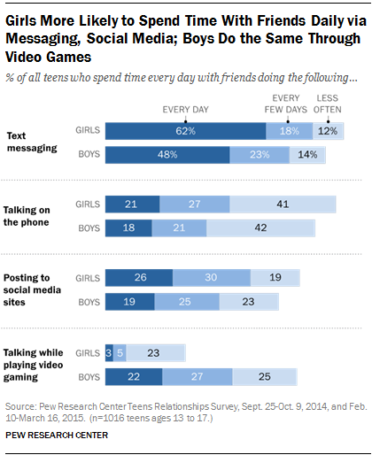 The role of digital technology in teen friendships meeting hanging girls more likely to spend time with friends daily via messaging social media boys ccuart Images