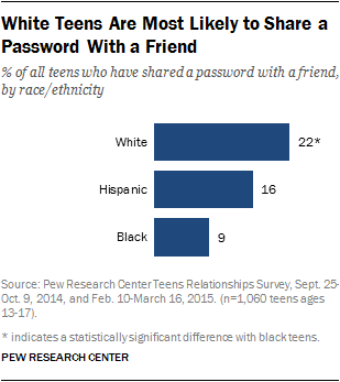 White Teens Are Most Likely to Share a Password With a Friend