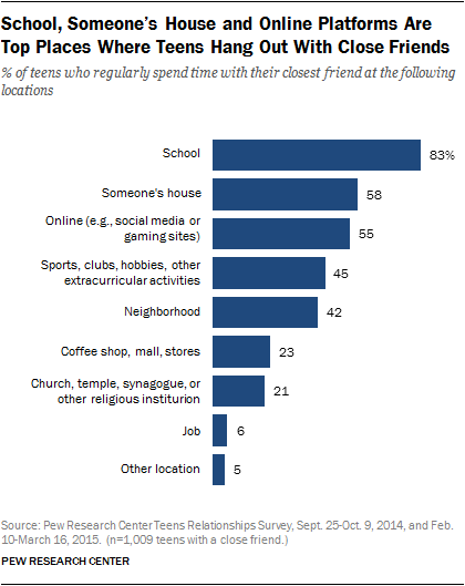 how teens hang out and stay in touch their closest friends  school someone s house and online platforms are top places where teens hang out close
