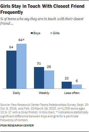 Girls Stay in Touch With Closest Friend Frequently