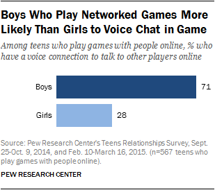 Boys Who Play Networked Games More Likely Than Girls to Voice Chat in Game