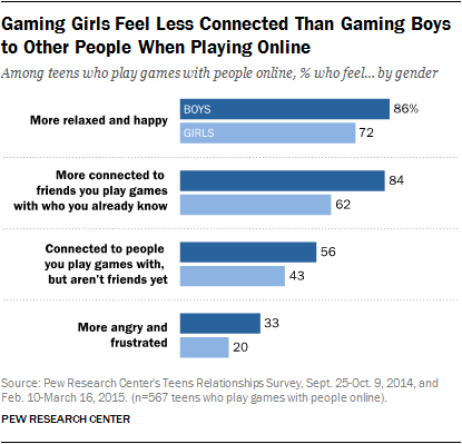 Gaming Girls Feel Less Connected Than Gaming Boys to Other People When Playing Online