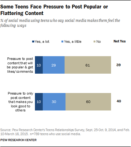 Some Teens Face Pressure to Post Popular or Flattering Content