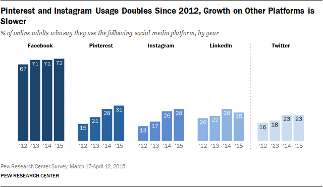 Pinterest and Instagram Usage Doubles Since 2012, Growth on Other Platforms is Slower