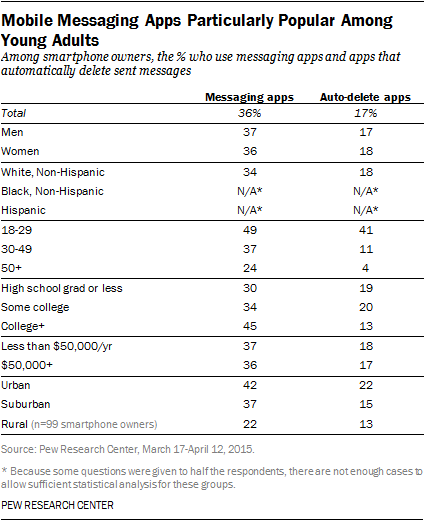 Mobile Messaging Apps Particularly Popular Among Young Adults