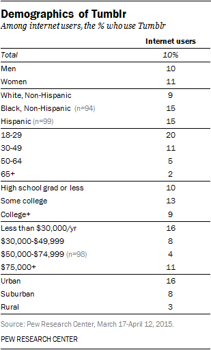 Demographics of Tumblr
