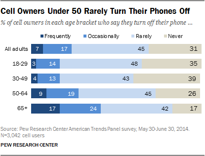 Cell Owners Under 50 Rarely Turn Their Phones Off