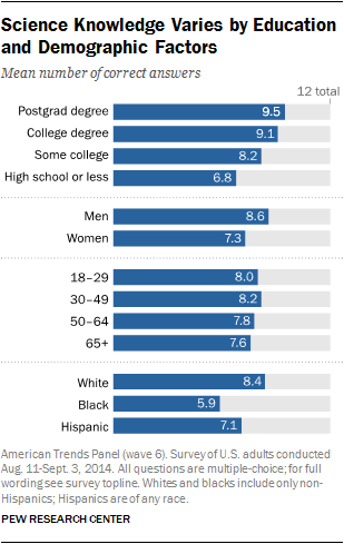 Science Knowledge Varies by Education, and Demographic Factors