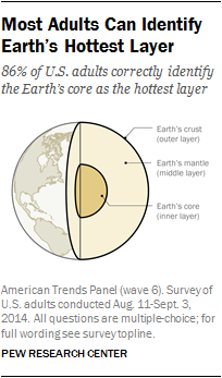 Most Adults Can Identify Earth's Hottest Layer