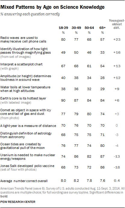 Mixed Patterns by Age on Science Knowledge