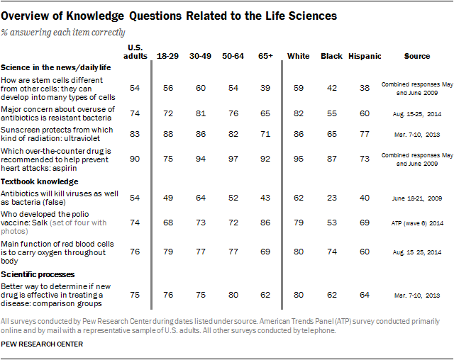 Overview of Knowledge Questions Related to the Life Sciences