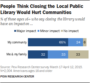 People Think Closing the Local Public Library Would Hurt Communities