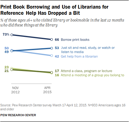 Print Book Borrowing and Use of Librarians for Reference Help Has Dropped a Bit