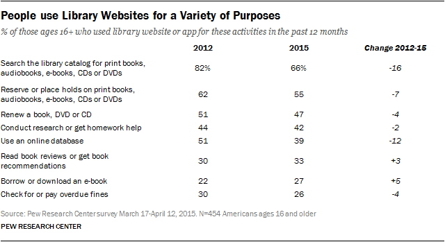 People use Library Websites for a Variety of Purposes