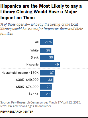 Hispanics are the Most Likely to say a Library Closing Would Have a Major Impact on Them