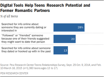 Digital Tools Help Teens Research Potential and Former Romantic Partners