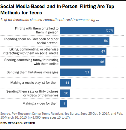 Social Media-Based and In-Person Flirting Are Top Methods for Teens
