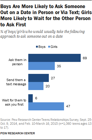 Boys Are More Likely to Ask Someone Out on a Date in Person or Via Text; Girls More Likely to Wait for the Other Person to Ask First