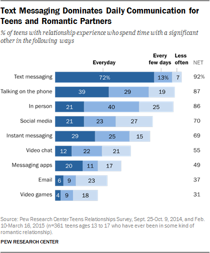 Text Messaging Dominates Daily Communication for Teens and Romantic Partners
