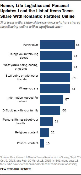Humor, Life Logistics and Personal Updates Lead the List of Items Teens Share With Romantic Partners Online