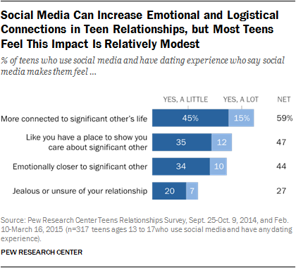 Social Media Can Increase Emotional and Logistical Connections in Teen Relationships, but Most Teens Feel This Impact Is Relatively Modest
