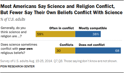 What Us Religious Groups Think About Science Issues  Pew  Most Americans Say Science And Religion Conflict But Fewer Say Their Own  Beliefs Conflict With